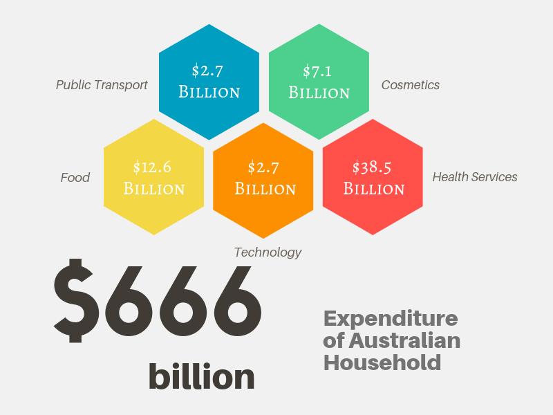 How Australians Spend Their Money
