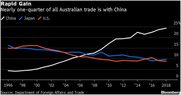 Australian Economy: Coronavirus Will Have a Long-Lasting Impact