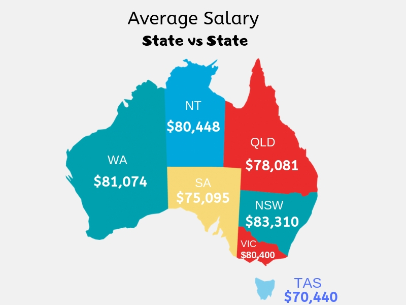 Highest Paying Jobs In Australia To Desire Your Career