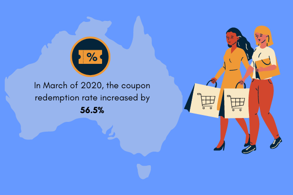 10 Reasons Why Australians are Seeking Coupons in 2021