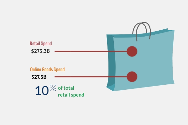 Everything You Should Know About The Australian Online Shopping Industry